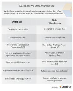 Business Intelligence Tools, Warehouse Design, Storage Design