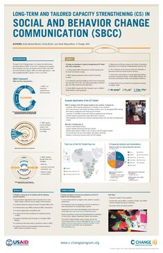 Tailoring Capacity Strengthening Activities to Increase Skills in SBCC poster Jazz Poster, City Poster, Poster Presentation Template, Good Presentation, Academic Poster, Research Posters, Scientific Poster Design, Conference Poster Template, Banners