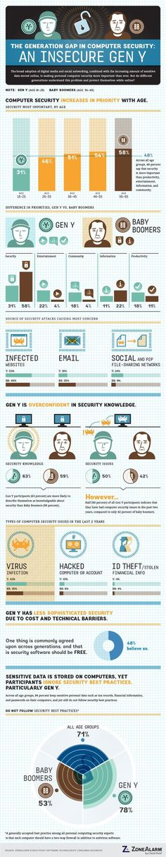 Read more about COMPUTER SECURITY on Tipsographic.com [ cyber crime - cyber safety - web security - cloud security - mobile security - social media security - application security - data security - data protection - hacking - social engineering - GDPR - IT security - malware - encryption - ransomware - data backup - identity theft - cybersecurity - information security - network security - internet security - IoT security - critical information infrastructure protection ] #computermalware