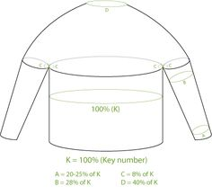 Percentage System - How to Knit Tutorials from KnitPicks.com