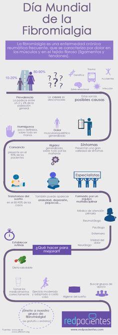 Infografía en el Día Mundial de la Fibromialgia. Aprende más sobre esta dolencia :: Redpacientes