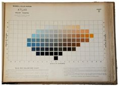 Illustration from 'The Colour Atlas' by Albert H Munsell, 1913. Munsell's colour model featured contrasting colours opposite each other and this illustration depicts the variations in hue, tonal value and saturation between two contrasting colours.