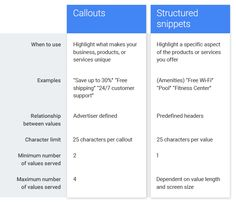 Sitelinks, Callouts and Structured Snippets