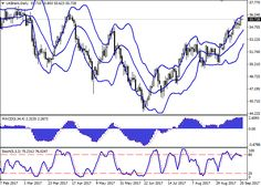 Brent Crude Oil: oil is still growing 21 September 2017, 09:34 Free Forex Signals