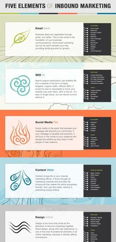 Email, SEO, Social Media, Content and Design, The 5 Elements of Inbound Marketing Inbound Marketing, Mundo Marketing, Marketing Mail, Marketing Direct, Marketing Services, Marketing Plan, Marketing Tools, Business Marketing, Content Marketing