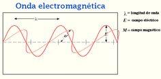 ondas electromagneticas - Buscar con Google