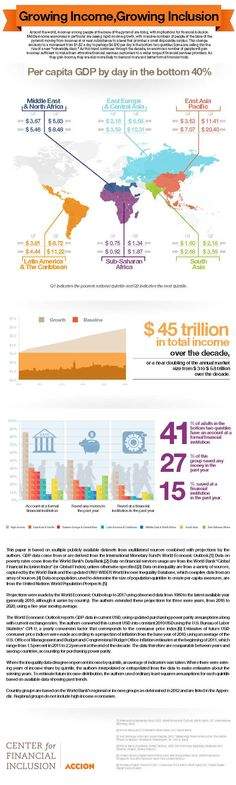 How rising incomes across the globe will impact #FinancialInclusion #infographic #world #poverty #map