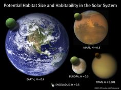 Habitability in our solar system. Credit: UPR Arecibo, NASA PhotoJournal.