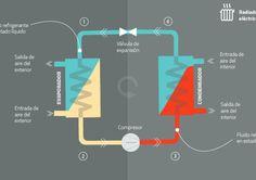 Calefacción: Por qué una bomba de calor es el sistema de calefacción más eficiente.