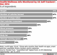What Do Fitness Self-Trackers Care About? Here's the Skinny - eMarketer