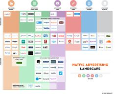 Native Advertising Landscape