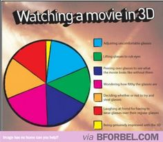 What The 3D Movie Experience Is Really Like…