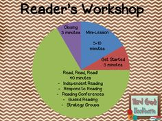 Reading in the Wild: Creating a Workshop Schedule That Works for You {Chapter 1}