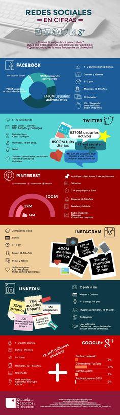 Redes Sociales en cifras ENyD Inbound Marketing, Marketing Digital, Internet Marketing, Online Marketing, Social Media Tips, Social Networks, Social Media Marketing, Comunity Manager, Feed Rss
