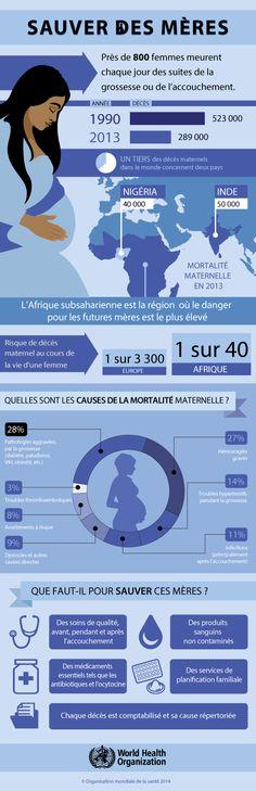 Infographie :Près de 800 femmes meurent chaque jour dans le monde des suites de la grossesse ou de l'accouchement. Que faut-il faire pour sauver ces vies ?