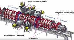 California's Tri Alpha Energy company claims fusion breakthrough, by continuing progress toward a viable alternative fusion reactor. Fusion reactors reach hydrogen atoms at high temperatures, like these on the Sun. Tri Alpha heats their sample with hydrogen and boron, up to 10 million degrees Celsius (18 million degrees Fahrenheit). more....