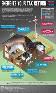 Energy Efficient Home Upgrades in Los Angeles For $0 Down -- Home Improvement Hub -- Via - #Infographic on #tax credits for #energy-efficient home improvements.