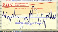 'No global warming for 17 years 3 months' -- A Monckton Analysis