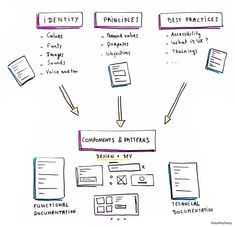 Everything you need to know about Design Systems – UX Collective