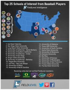 The top 25 most sought after colleges according to high school and junior college baseball players on FieldLevel.  Do you agree? What's your son's dream school?