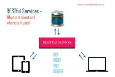 What is a RESTful service.How does the WWW use services. REST concept for beginners. Get Post, Web Technology, Web Development, Internet Marketing, Bar Chart, Web Design, Rest, Social Media, Concept