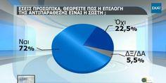 Δημοσκόπηση: 72% συμφωνεί με την πολιτική αντιπαράθεσης που ακολουθεί η κυβέρνηση