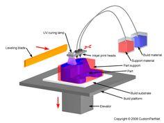 Material Jetting schematics. Image source: CustomPartNet