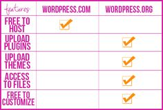 The difference between wordpress.ORG and wordpress.COM  Who knew?