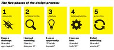 The five phases of the design process. The design process is what puts  Design Thinking into action. It's a structured approach to generating and developing ideas.    http://www.designthinkingforeducators.com/design-thinking