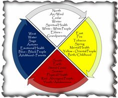 The Medicine Wheel is the representation of all things connected within the circle of life. It is told that there are over 100 relevant traditional teachings given of the Medicine Wheel. Native American Medicine Wheel, Native American Wisdom, East Water, Oriental People, Nature Meaning, Indigenous Education, Nativity Crafts, Spiritual Health, Mandalas