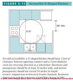 Bon Figure 6 1: Accessible Kitchen Design Specs: (C) J Wiley S