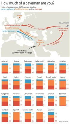 How much of a caveman are you? The DNA of people with deep European roots is a…