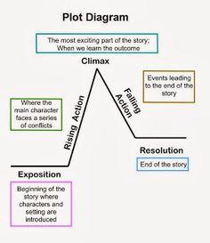 Mrs. Earl's 8th Grade English Language Arts Class: Reviewing the Plot Diagram
