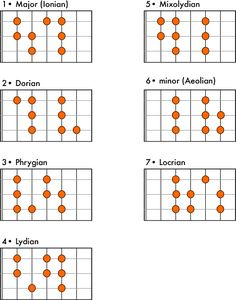 A Practical Guide to Modes and Scales