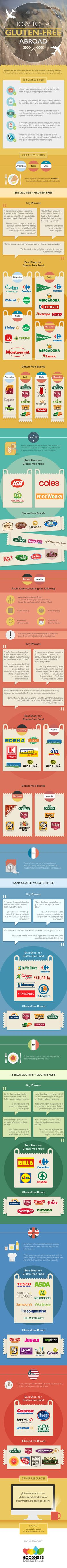 How to Eat Gluten-Free Abroad? #infographic #HowTo #Travel