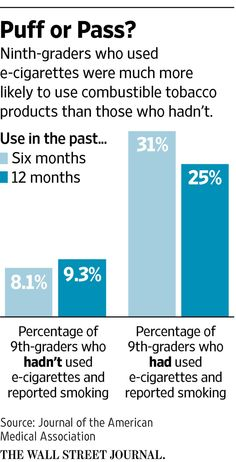 Study finds ninth-graders who used e-cigarettes more likely to smoke http://on.wsj.com/1USOTV1