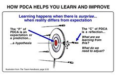 How PDCA helps you learn and improve.