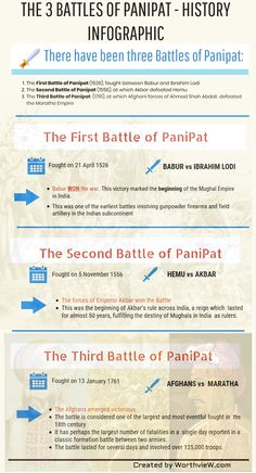 Indian History - The Three Battles of PaniPat Ancient Indian History, History Of India, British History, Modern History, History Medieval, European History, African History, Black History, General Knowledge Book