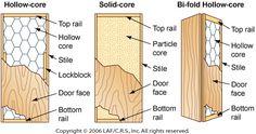 Copyright By Leon A. Frechette/C.R.S., Inc., Doors, Door Blanks, Hollow Core  Doors, Solid Core Doors, Stiles, Rails, Door Skeleton, Door Framework,u2026