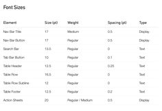 iOS font sizes