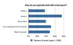 5 ways to stop spam email today The Sender, Spam, 5 Ways, Bar Chart, Filters, Bar Graphs