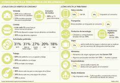 IVA a celulares y restaurantes, entre lo que más afecta a los millennials