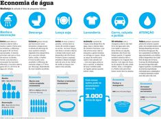 O Racionamento de Água em São Paulo | Meio Ambiente - Cultura Mix