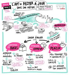 Educational infographic : Aline Rollin : Lart de rester à Jour Visual Thinking, Design Thinking, Amélioration Continue, Job Coaching, Site Wordpress, Lean Six Sigma, Web Design, Sketch Notes, Free Infographic