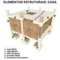 Civil Engineering Construction, Brick Construction, Construction Process, Construction Design, Building Stairs, My Building, Building Design, Little House Plans, Small House Plans