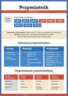 Przymiotnik - definicje - PlanszeDydaktyczne.pl