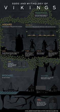 Vikings Infographic: I want to really read some viking mythology.