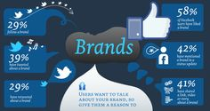 #Brands and #socialmedia