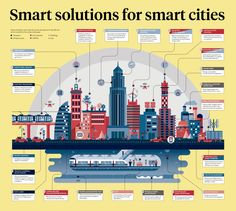 SMART SOLUTIONS FOR SMART CITIES Infographic charting smart monitors and controls set to transform the urban landscape from transport to infrastructure and the environment