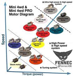 Helpful Motor Diagram #mini4wd #tamiya #ミニ四駆 #tamiyamini4wd #mini4wdjapan